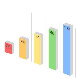 charts type